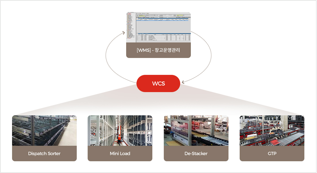Warehouse Control System 흐름도